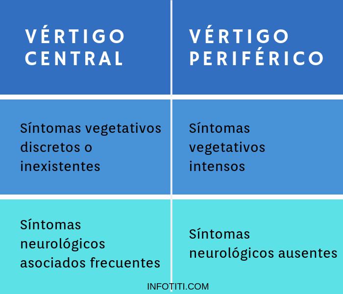 síntomas de vértigo